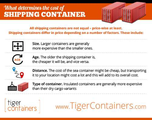 What Determines The Cost Of Shipping Containers?