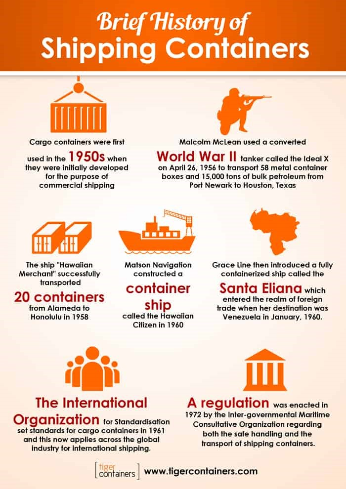 A Brief History Of Shipping Containers